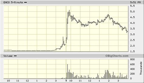 potential pattern day trader interactive brokers check out this trade today wonderfully predictable chart
