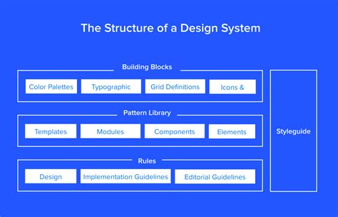 Pattern Library Vs Design System | design systems vs pattern libraries vs style guides