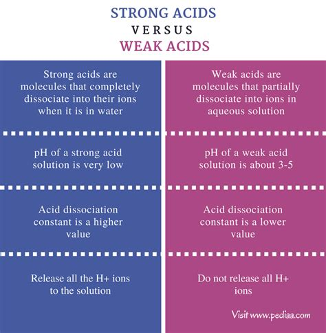 exle of weak acid difference between strong and weak acids definition