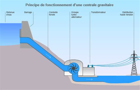 bureau d 騁ude hydraulique les 233 nergies en technologie les 233 nergies renouvelables