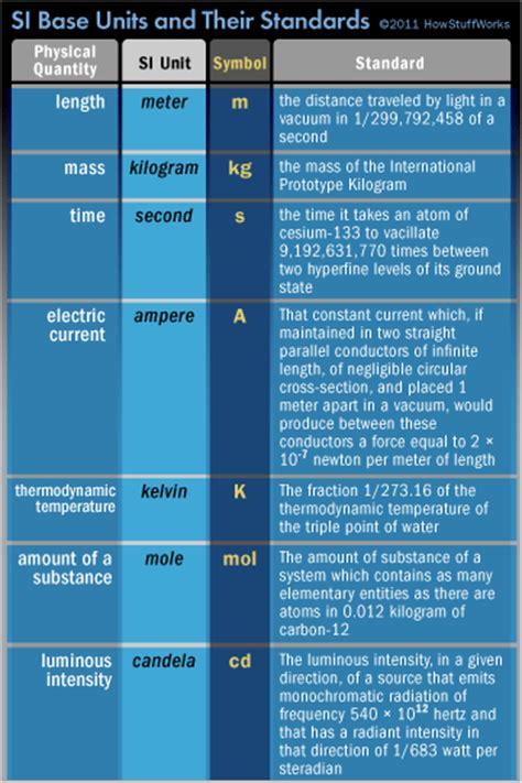 base units   standards         metric system works
