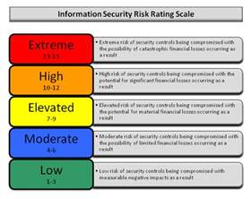 Risk Scoring Matrix Template by Reporting The Testing Execution Standard