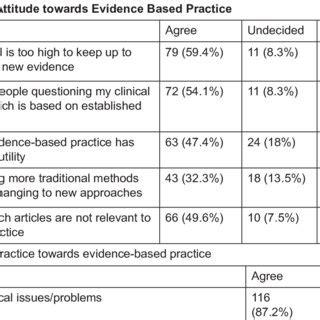 Exploring Evidence Based Practice pdf exploring the perceptions of registered nurses