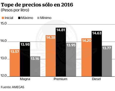 aumento de alquileres en enero 2016 191 m 225 s cara o barata la gasolina 191 por qu 233 sube el precio de