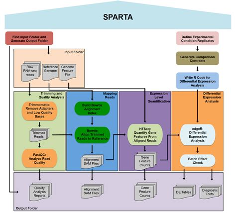 workflow analysis definition rna seq teaching module using sparta simple program for