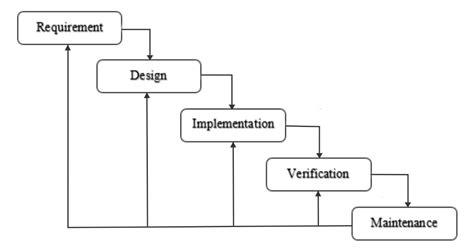 metode systematic layout planning adalah mr q metode waterfall definisi tahapan kelebihan dan