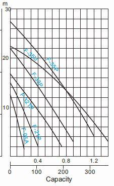 Pompa Celup 750w pompa celup air kotor 750 w f 31 sentral pompa solusi