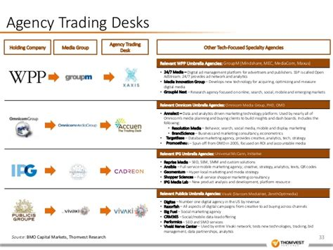 Wpp Trading Desk by Thomvest Advertising Technology Overview Sept 2014