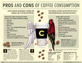 The Pros And Cons Of Pros And Cons Of Coffee Consumption Infographic
