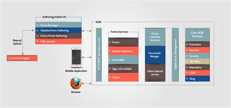 test html5 architecture of html5 forms