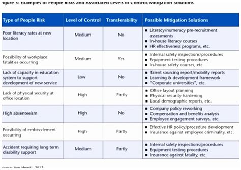 9 Sle Risk Mitigation Plan Template Raeyw Templatesz234 Risk Mitigation Plan Template