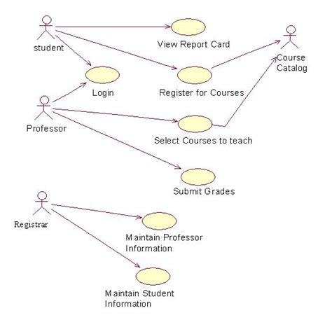 use diagram for registration lab manuals for engineering students