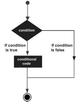 tutorialspoint erlang erlang decision making