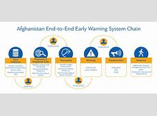 Afghanistan Early Warning System Project   World ... Warning Systems