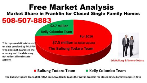 which real estate team sells the most homes in franklin