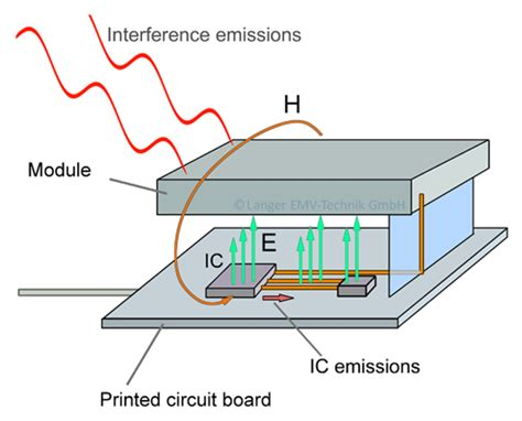 integrated circuit important parameters for the integrated circuit why integrated circuits are so important for the emc of