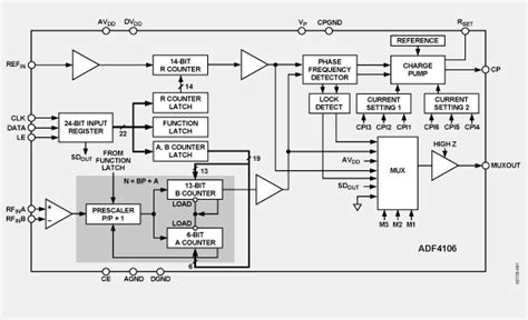 block diagram of frequency synthesizer adf4106 pll frequency synthesizer block diagram