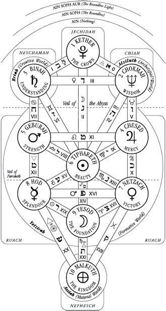 El Mito de La Caída de Lucifer - El Blog Alternativo