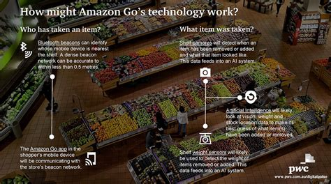 Amazon Go Technology | is amazon go shutting down the checkout for good