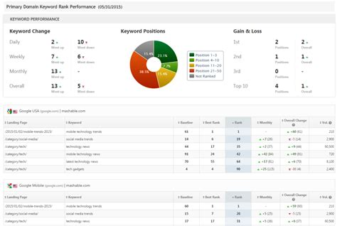 Seo Competitor Analysis Report Template Access Tracker Com Seo Performance Report Template