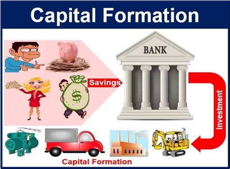 Credit Formation Individualisé Capital Formation Definition And Meaning Market Business News