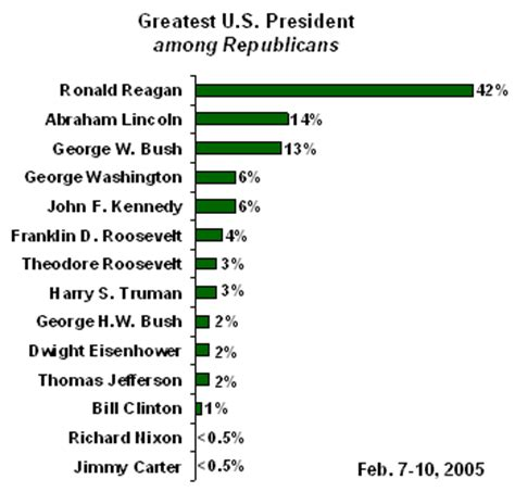 presidential names greatest u s president names clinton lincoln