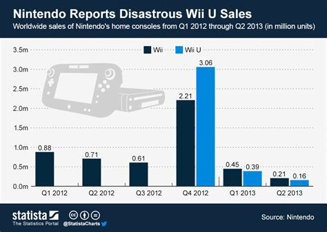 wii u console on sale chart nintendo reports disastrous wii u sales statista