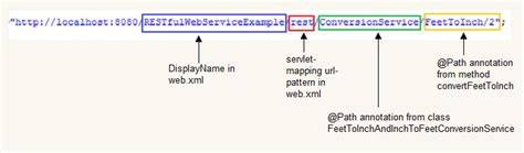 rest template tutorial create restful web services in java jax rs using jersey