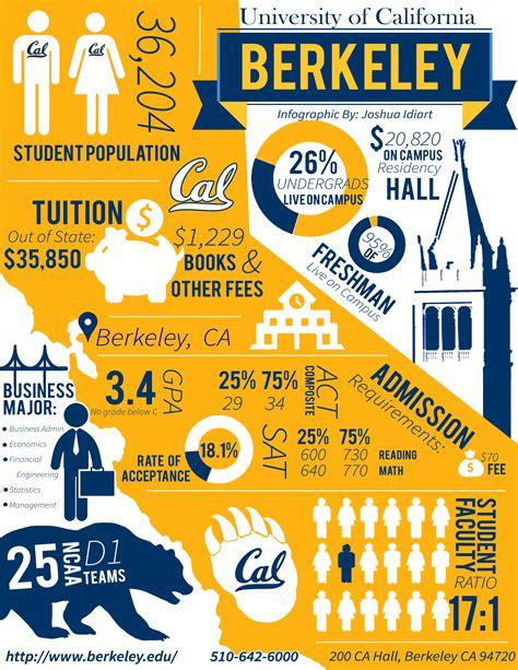 Uc Berkeley Mba Average Gpa by Joshua Idiart S Portfolio
