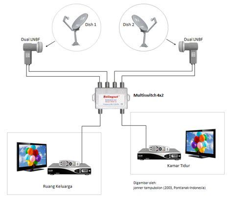 Multiswitch 4x2 explorasi konfigurasi perangkat antena parabola 1