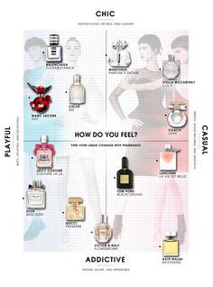 Trick Worth Trying Layering Scents by Layering Scents Combinations To Try Emily Schuman