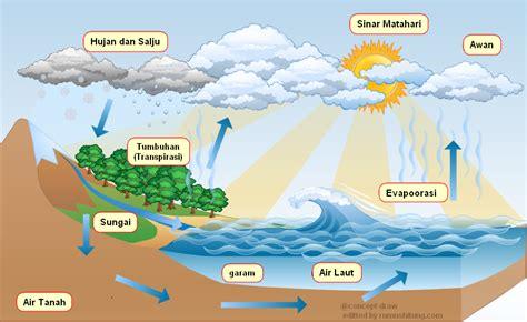 struktur lapisan bumi siklus hidrologi berkah khair