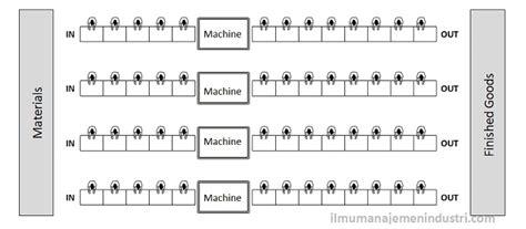 tujuan layout pabrik adalah prinsip perencanaan tata letak fasilitas pabrik plant