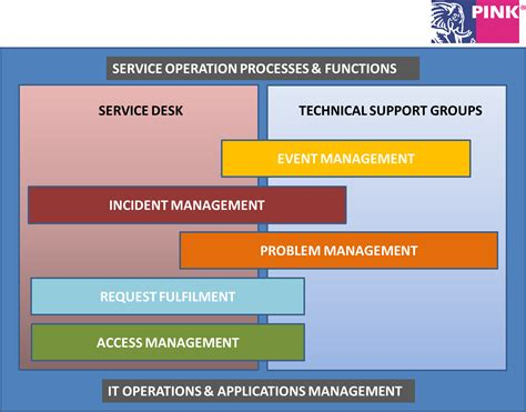 service layout design operations management how to get started with itil cio