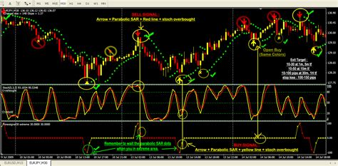 forex swing signals how to use forex signals gci phone service
