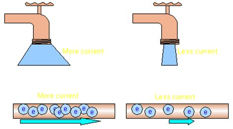 resistor and current flow current