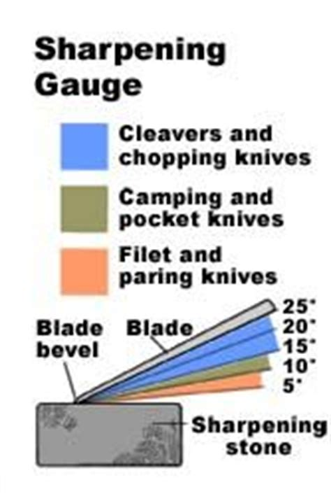 Self Sharpening Kitchen Knives 25 Unique Knife Sharpening Ideas On Pinterest Knife