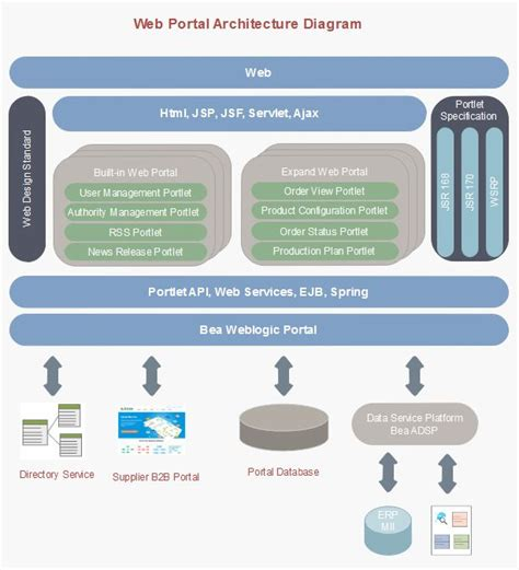 enterprise architect flowchart 38 best フローチャート images on flowchart resume