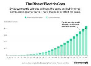 Electric Car Sales Vs Gas Here S How Electric Cars Will Cause The Next Crisis