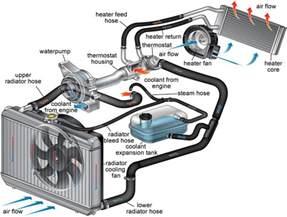 termostatas termostato keitimas servisas 007 kokybiškas automobilių remontas kaune