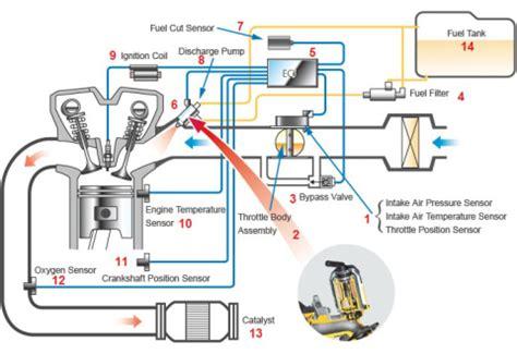 Coper Pompa Oli Suzuki K10 Turbo fi lebih rinci tentang prinsip kerja sistem efi