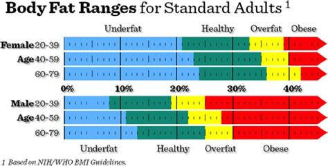 healthy fats range exercise assessment extended fitness