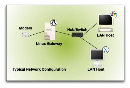 tutorial linux networking building a linux network appliance part 2 what to build