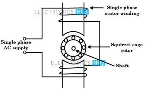 induction motor diagram types of single phase induction motors