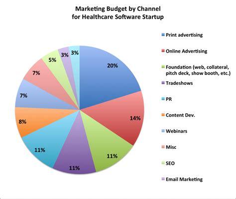 marketing budget marketing budgets for b2b companies two exles cq