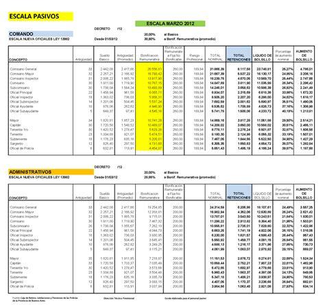 aumento atilra 2016 escala de sueldos de maestranza 2016 aumento de sueldo