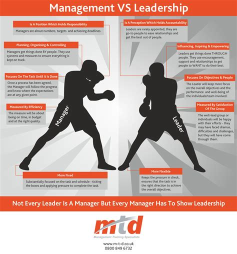 change management and infographics change