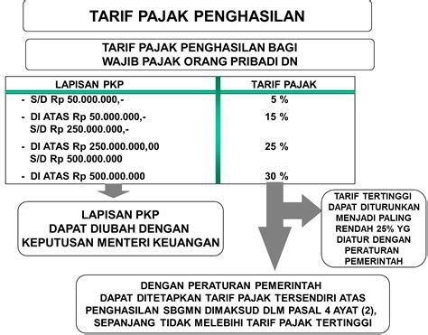 tarif pph21 june 2013 kabar pajak