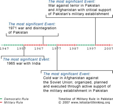 army timeline template history of pakistan