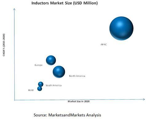 power inductor market inductor market by type 2020 marketsandmarkets